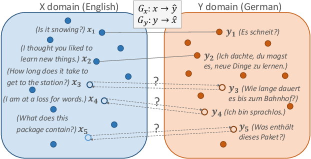 Figure 1 for ABSent: Cross-Lingual Sentence Representation Mapping with Bidirectional GANs