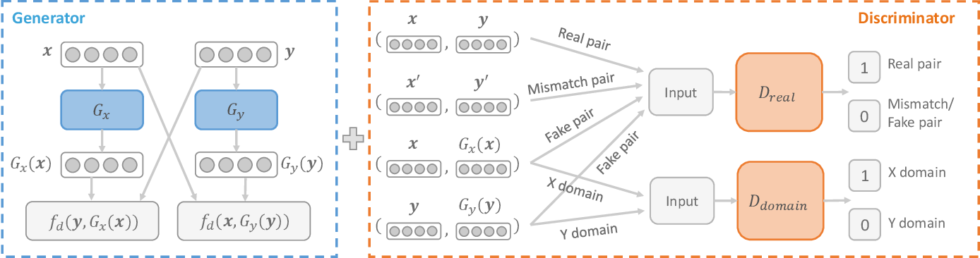 Figure 3 for ABSent: Cross-Lingual Sentence Representation Mapping with Bidirectional GANs