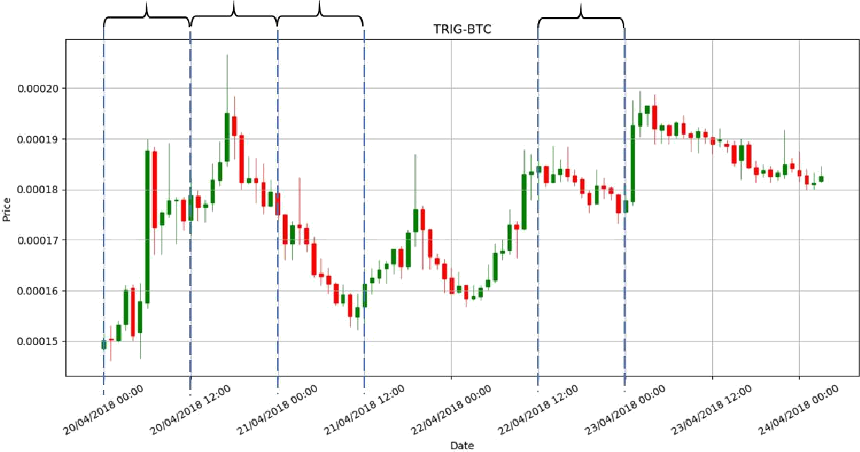 Figure 1 for Hybrid Cryptocurrency Pump and Dump Detection