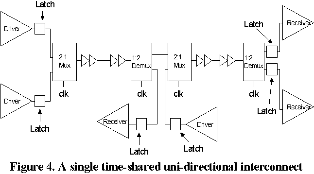 Figure 4 From A 2 Slot Time Division Multiplexing Tdm Interconnect