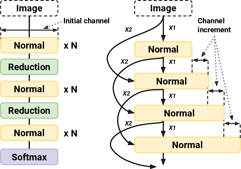 Figure 1 for EEEA-Net: An Early Exit Evolutionary Neural Architecture Search