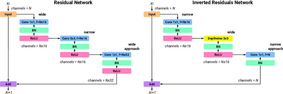 Figure 3 for EEEA-Net: An Early Exit Evolutionary Neural Architecture Search