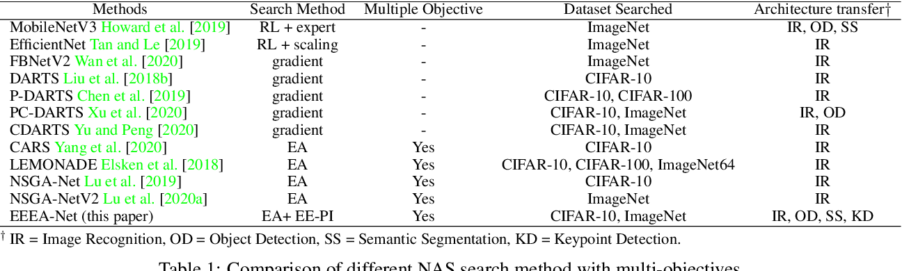 Figure 2 for EEEA-Net: An Early Exit Evolutionary Neural Architecture Search