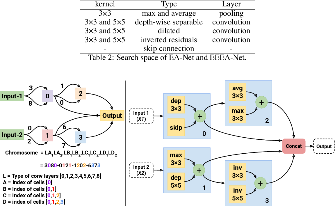 Figure 4 for EEEA-Net: An Early Exit Evolutionary Neural Architecture Search