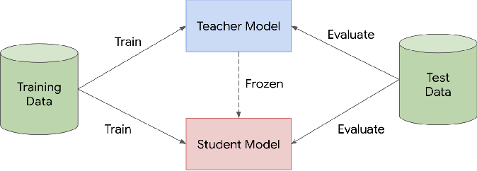 Figure 1 for Learning from a Teacher using Unlabeled Data