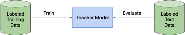 Figure 3 for Learning from a Teacher using Unlabeled Data