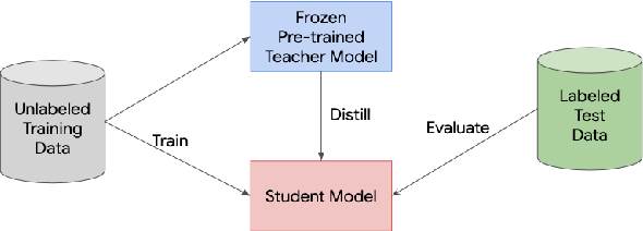 Figure 4 for Learning from a Teacher using Unlabeled Data