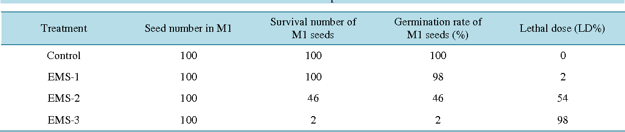 Table 1. Effects of EMS treatments on the rate of survival in M1 plants and lethal dose.