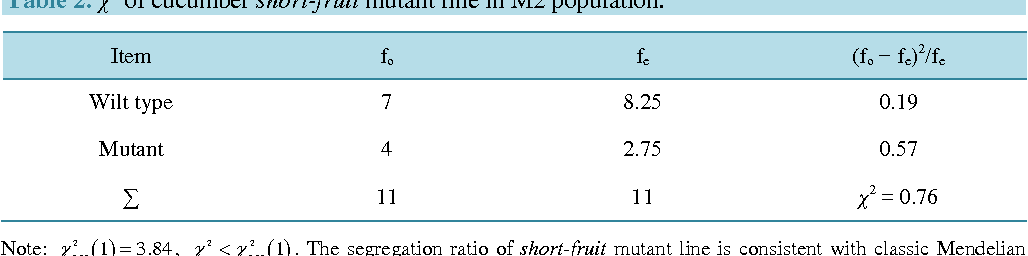 Table 2. χ2 of cucumber short-fruit mutant line in M2 population.