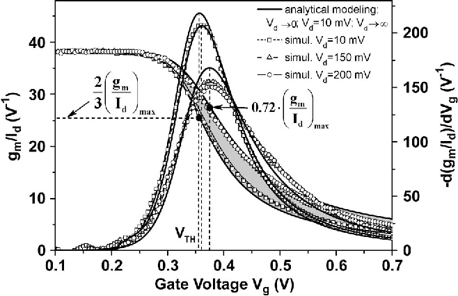 Figure 7 from On the MOSFET Threshold Voltage Extraction by