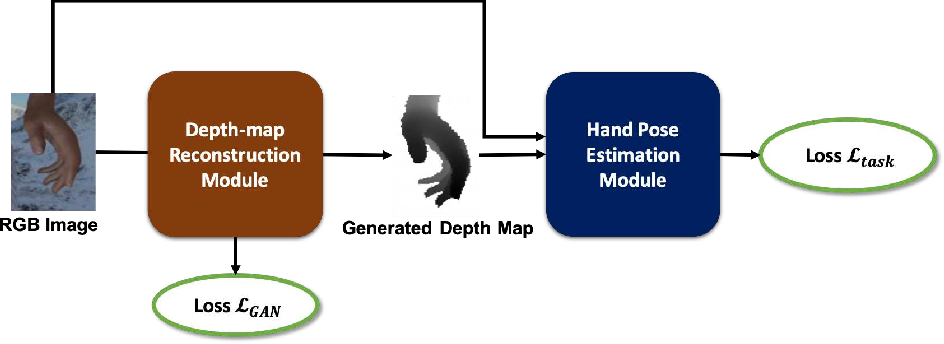 Figure 2 for DGGAN: Depth-image Guided Generative Adversarial Networks for Disentangling RGB and Depth Images in 3D Hand Pose Estimation