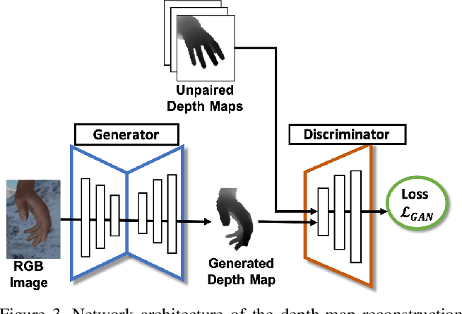 Figure 4 for DGGAN: Depth-image Guided Generative Adversarial Networks for Disentangling RGB and Depth Images in 3D Hand Pose Estimation