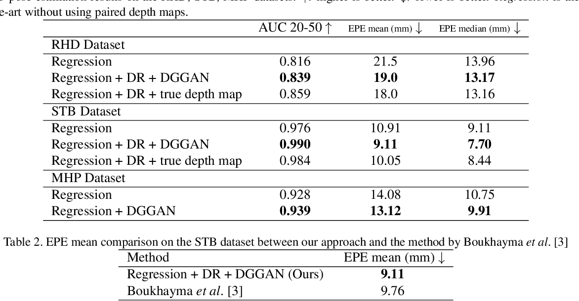 Figure 3 for DGGAN: Depth-image Guided Generative Adversarial Networks for Disentangling RGB and Depth Images in 3D Hand Pose Estimation