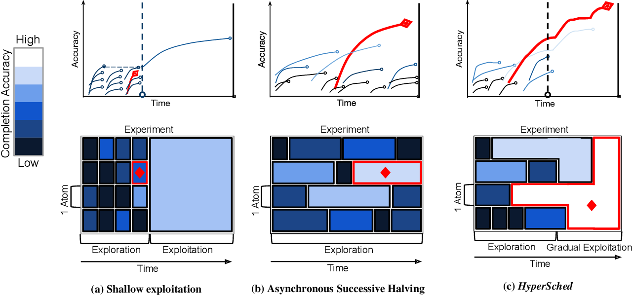 Figure 1 for HyperSched: Dynamic Resource Reallocation for Model Development on a Deadline