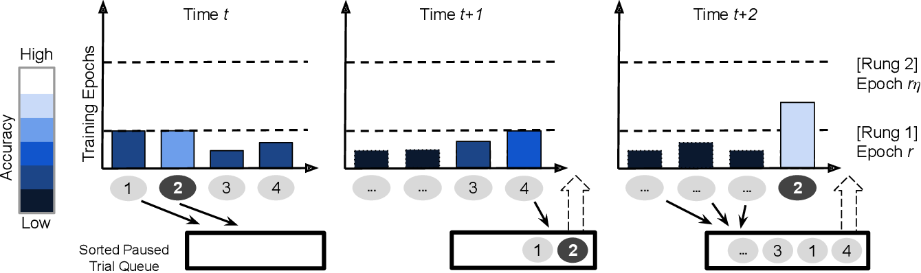 Figure 3 for HyperSched: Dynamic Resource Reallocation for Model Development on a Deadline