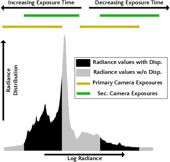 Figure 3 for Optimal HDR and Depth from Dual Cameras