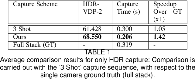 Figure 2 for Optimal HDR and Depth from Dual Cameras