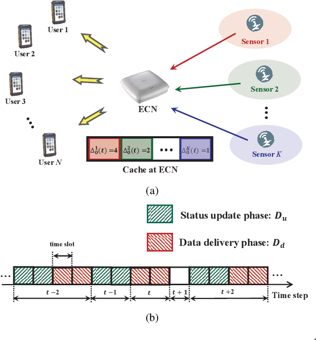 Figure 1 for Optimal Status Update for Caching Enabled IoT Networks: A Dueling Deep R-Network Approach
