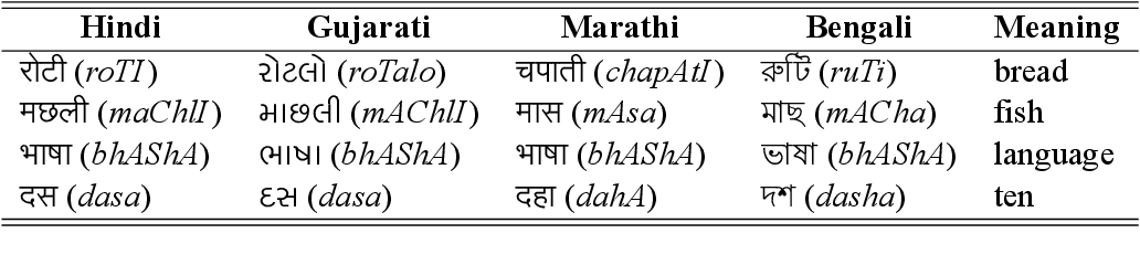 Figure 1 for Utilizing Language Relatedness to improve Machine Translation: A Case Study on Languages of the Indian Subcontinent