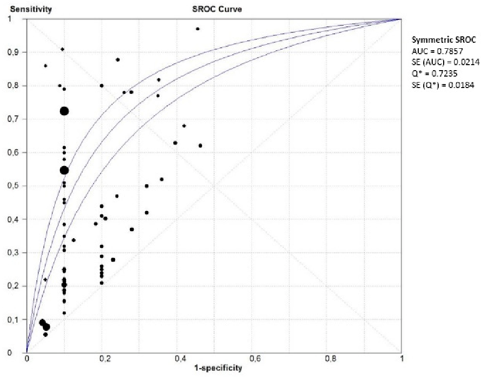 Figure 5. Summary of receiver operating characteristics curve of single laboratory biomarkers in PE (both EOPE and LOPE).
