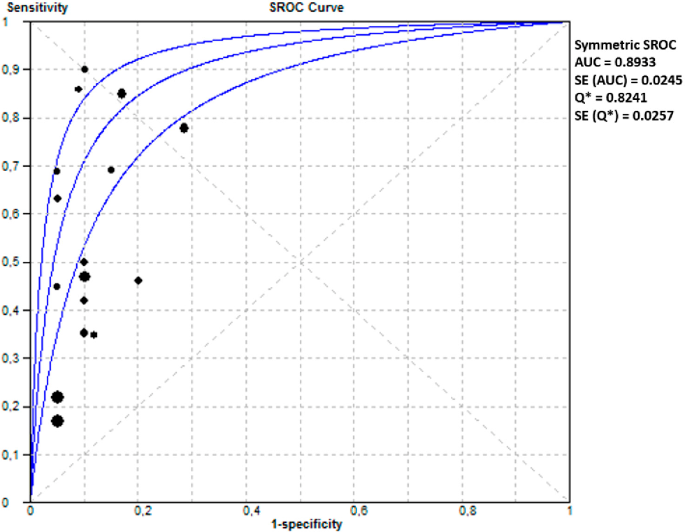 Figure 7. Summary of receiver operating characteristics curve of combination model of laboratory and makers in PE (both EOPE and LOPE).