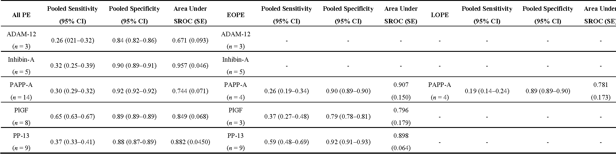 Table 2. Meta-analyses of single laboratory biomarkers.