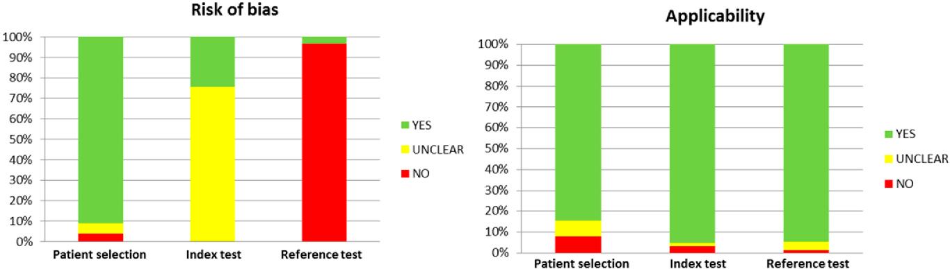 Figure 2. QUADAS-2 Quality score. QUADAS: Quality Assessment of Diagnostic Accuracy Studies.