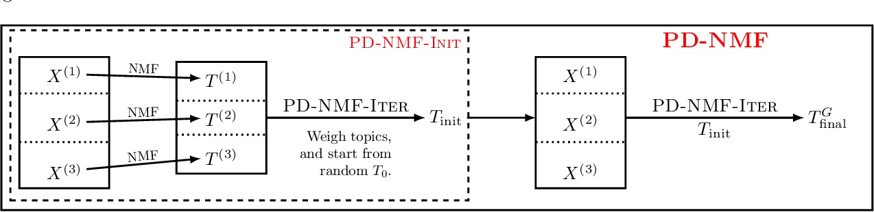 Figure 4 for PD-ML-Lite: Private Distributed Machine Learning from Lighweight Cryptography