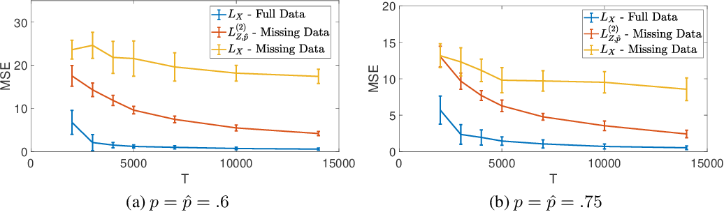 Figure 1 for Estimating Network Structure from Incomplete Event Data
