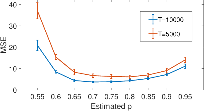 Figure 2 for Estimating Network Structure from Incomplete Event Data