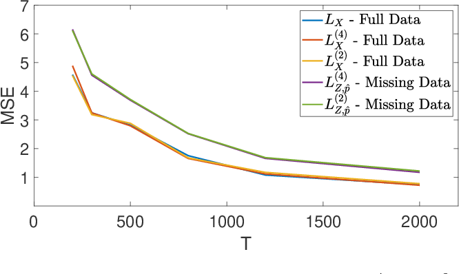 Figure 3 for Estimating Network Structure from Incomplete Event Data