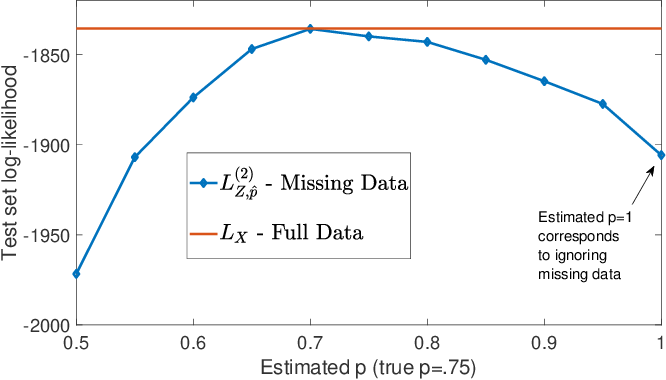 Figure 4 for Estimating Network Structure from Incomplete Event Data