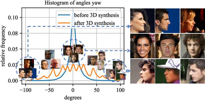 Figure 1 for 3D-Aided Data Augmentation for Robust Face Understanding
