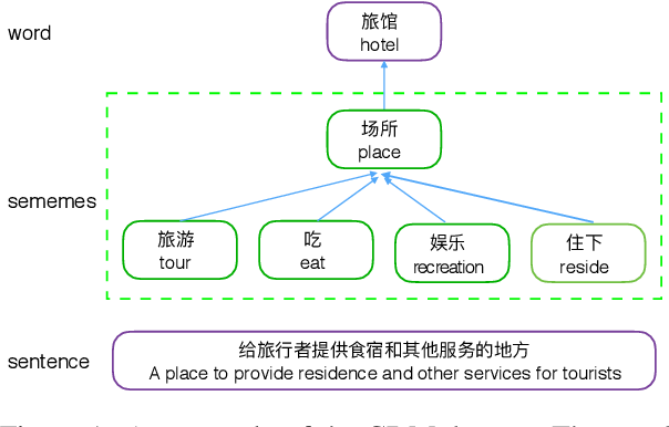 Figure 1 for Incorporating Sememes into Chinese Definition Modeling