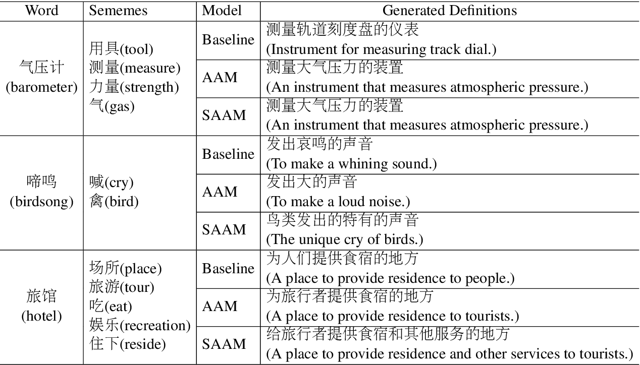 Figure 4 for Incorporating Sememes into Chinese Definition Modeling