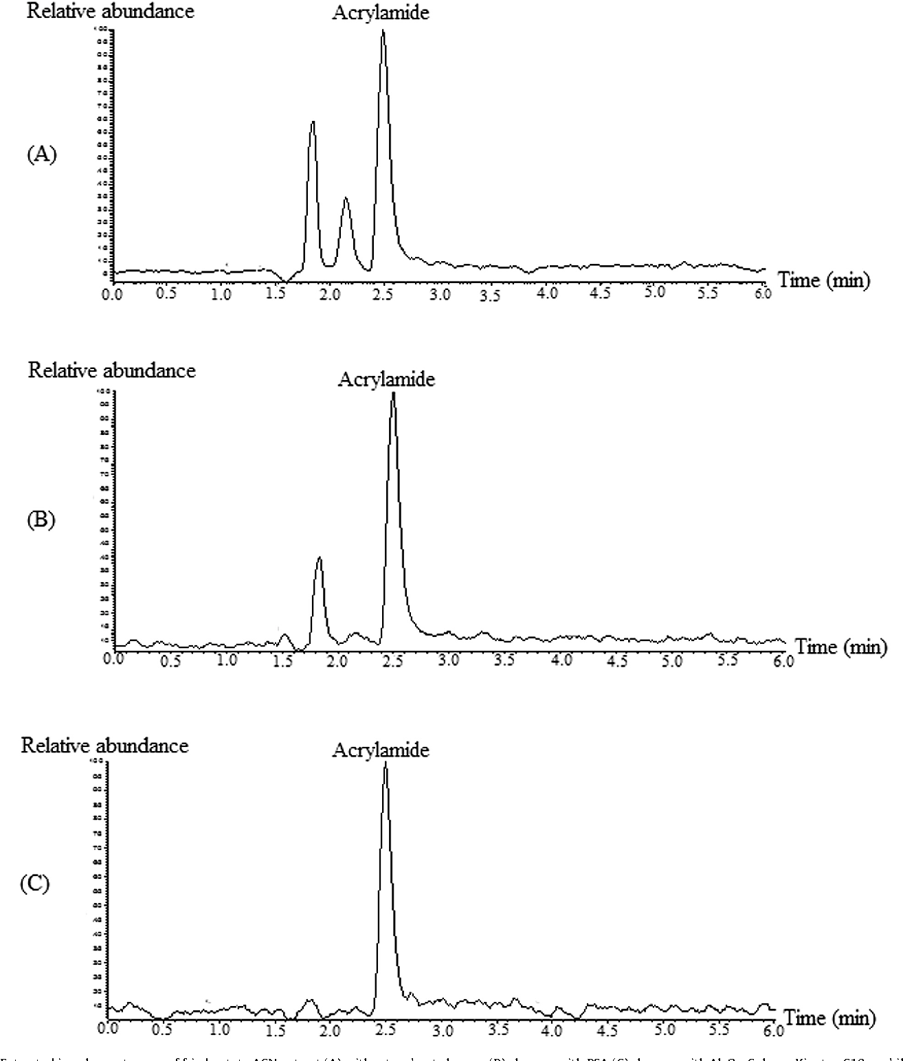 Determination of acrylamide in sudanese food by high performance figure 1 pooptronica Images