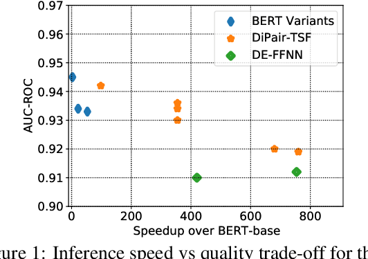 Figure 1 for DiPair: Fast and Accurate Distillation for Trillion-Scale Text Matching and Pair Modeling