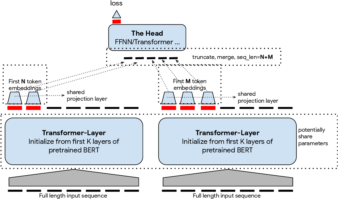 Figure 3 for DiPair: Fast and Accurate Distillation for Trillion-Scale Text Matching and Pair Modeling
