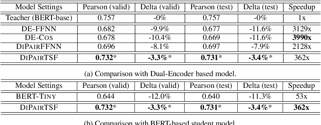 Figure 4 for DiPair: Fast and Accurate Distillation for Trillion-Scale Text Matching and Pair Modeling