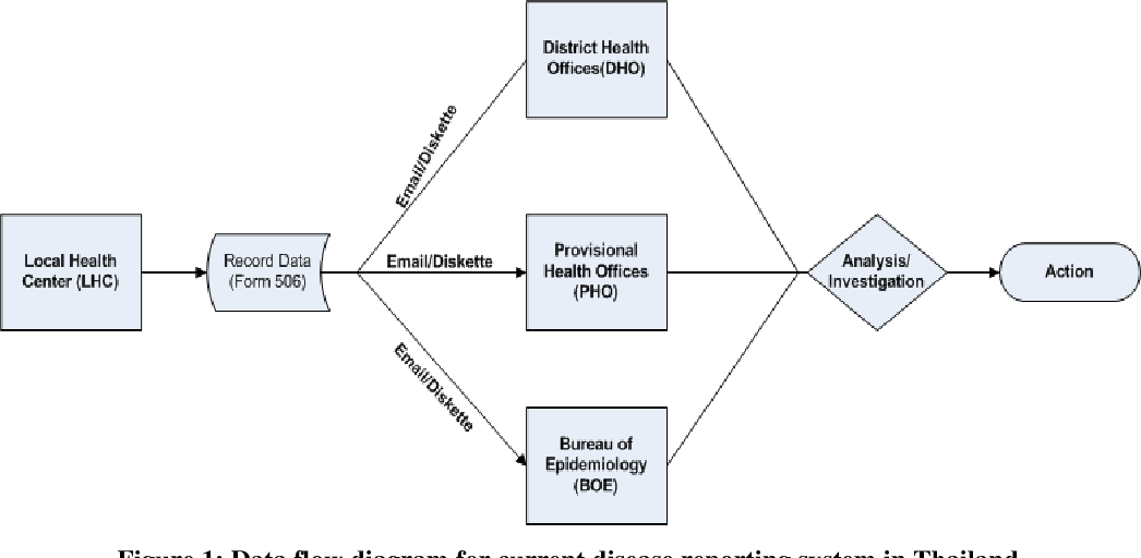 Figure 1 From Towards Near Real Time Public Health Surveillance A