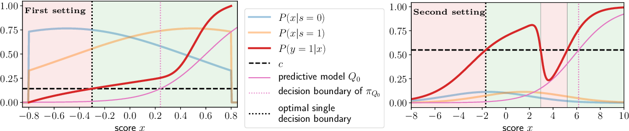 Figure 1 for Improving Consequential Decision Making under Imperfect Predictions