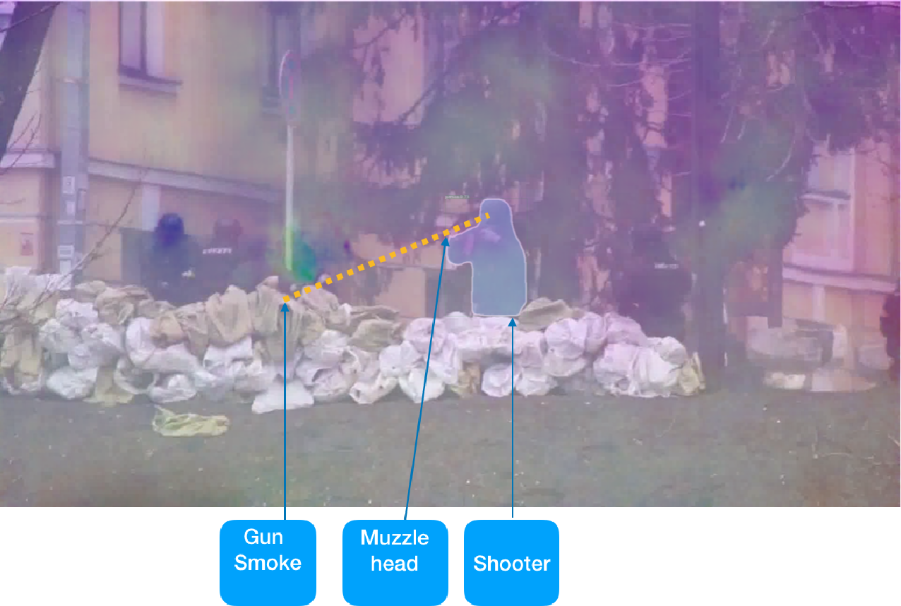 Figure 2 for Gun Source and Muzzle Head Detection