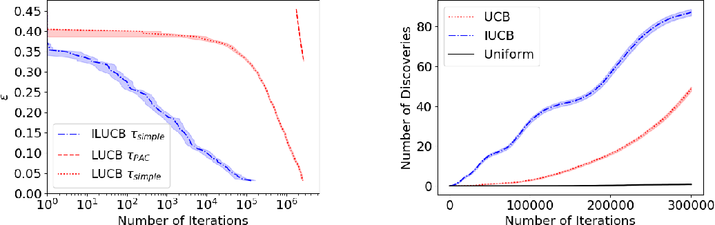 Figure 1 for The True Sample Complexity of Identifying Good Arms
