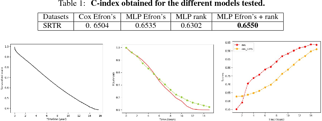 Figure 2 for Deep Learning for Patient-Specific Kidney Graft Survival Analysis