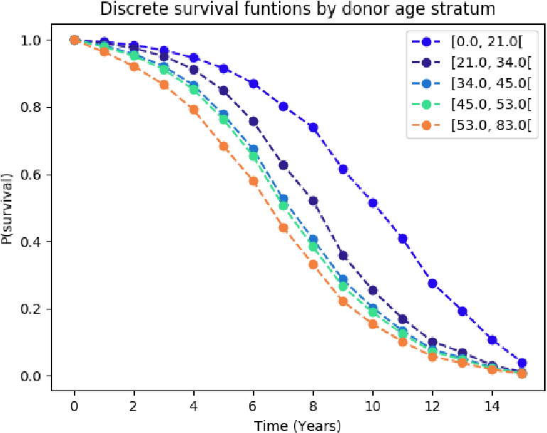 Figure 4 for Deep Learning for Patient-Specific Kidney Graft Survival Analysis