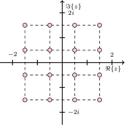 Figure 1 for Widely Linear Kernels for Complex-Valued Kernel Activation Functions