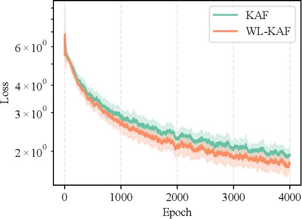 Figure 3 for Widely Linear Kernels for Complex-Valued Kernel Activation Functions