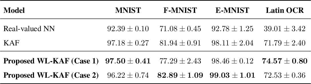 Figure 2 for Widely Linear Kernels for Complex-Valued Kernel Activation Functions