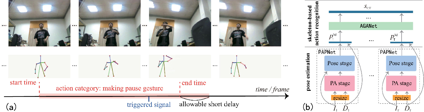 Figure 1 for Attention-Oriented Action Recognition for Real-Time Human-Robot Interaction