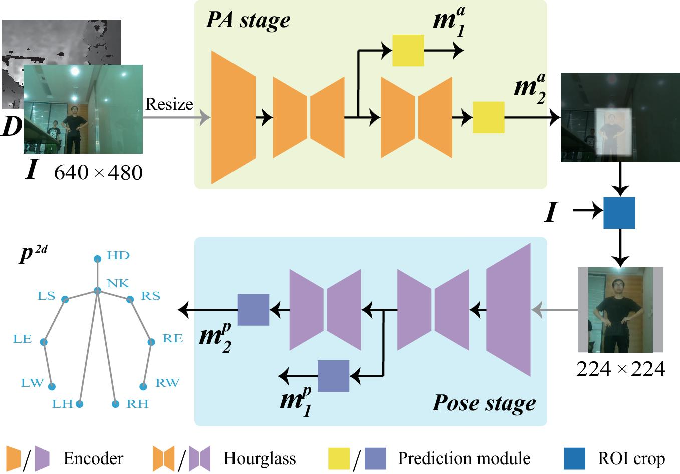 Figure 2 for Attention-Oriented Action Recognition for Real-Time Human-Robot Interaction